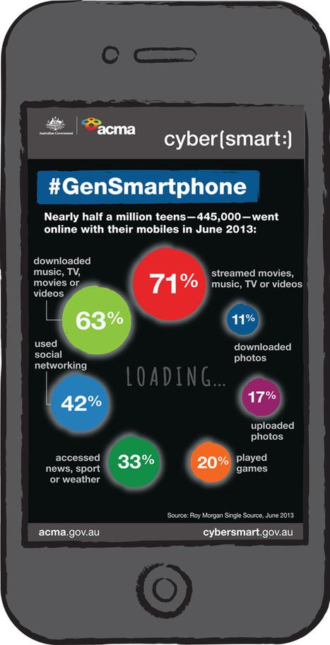 #Gensmartphone: Cybersmart | Cybersafety | Scoop.it