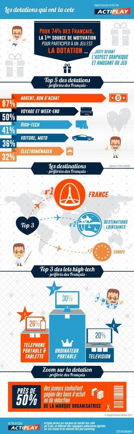 Infographie | Jeu marketing : quelles sont les dotations les plus prisées ? | Advergame, Social Game & Serious Game | Scoop.it