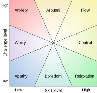 The Flow Model in Learning - eLearning Online Training Software | Learning Organizations | Scoop.it