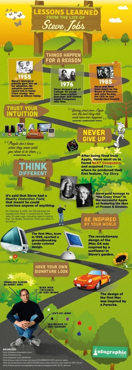 Case Study: 10 Best Lessons Learned from Steve Jobs LIfe Journey - All Infographics | Being Online | Scoop.it