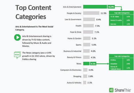 Chiffres clés des partages sociaux : Facebook loin devant en 2015 ! | Internet world | Scoop.it