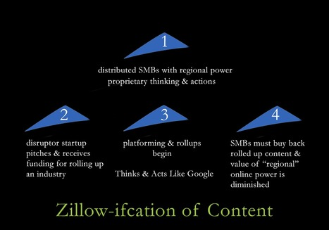 Zillow-ification Of Content: How Startup Disruptors Roll Up Online Content | Startup Revolution | Scoop.it