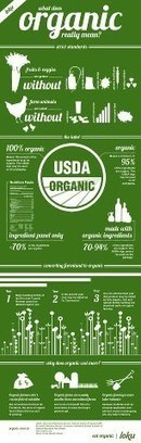 Begin Again - What does it mean to eat organic and why is... | Facebook | Local Food Systems | Scoop.it
