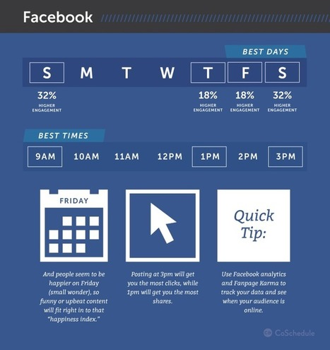 L'ora migliore per pubblicare contenuti sui social network | Social Media Italy | Scoop.it