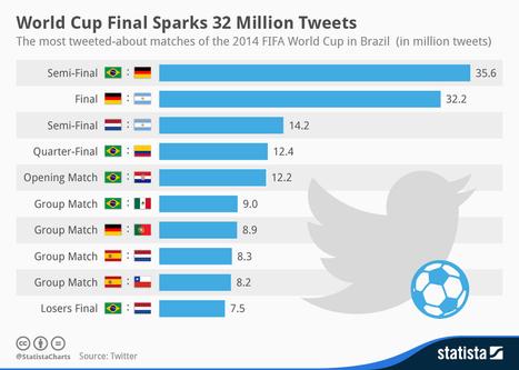 32 millones de tweets en la final del Mundial de Brasil #infografia #infographic #socialmedia | Seo, Social Media Marketing | Scoop.it