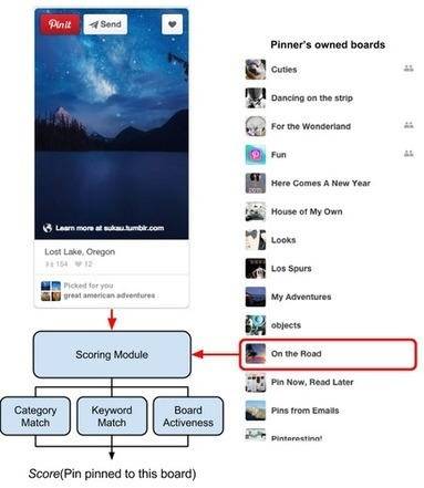 Improving Pinning with a predictive board picker   Pinterest   Scoop.it