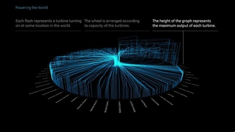 GE Data Visualization | mounir | Scoop.it