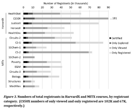 MIT and Harvard release de-identified learning data from #MOOCs | #LearningAnalytics | e-Xploration | Scoop.it