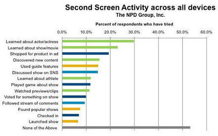 Second screens popular but not always companion TV apps, study says | Second Screen, Social TV & Gamification | Scoop.it