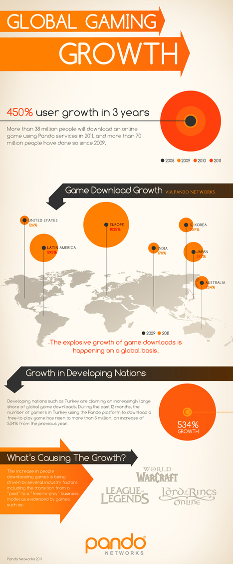 Online gaming sees massive growth: infographic | Great Business Ideas | Scoop.it
