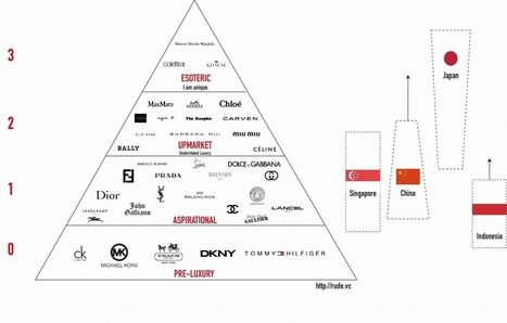 The pyramid of luxury consumption   Social Media - WebMarketing - ECommerce   Scoop.it