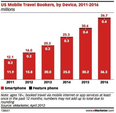 The Mobile Revolution in Travel | World Summit Award Mobile | Web Marketing Turistico | Scoop.it