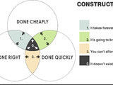The Elements of Design Explained With Venn Diagrams | Designing Interiors | Scoop.it