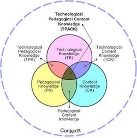 educación 2.0: El modelo TPACK: el saber docente cuando integra TIC | Educación 2.0 - Educan2 | Scoop.it