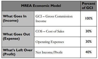 The Not-So-Secret Formula to Building a Million-Dollar Real Estate Business - KW Blog   Real Estate Career   Scoop.it
