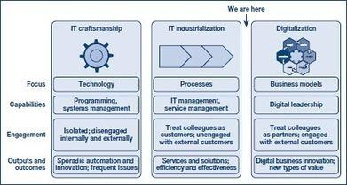Research: CIOs and the 'digitalization' of business | ZDNet | L'Univers du Cloud Computing dans le Monde et Ailleurs | Scoop.it