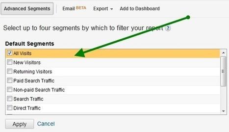 Google Analytics Dashboard to Monitor Brand Engagement | Online Marketing Resources | Scoop.it