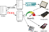 Paper: CUDA to OpenCL Source Translation | LEAP Blog and Conference | opencl, opengl, webcl, webgl | Scoop.it