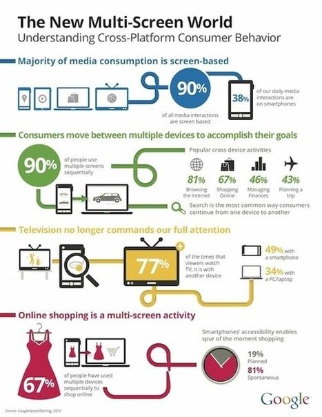 Infographics | Multi-screen | Scoop.it