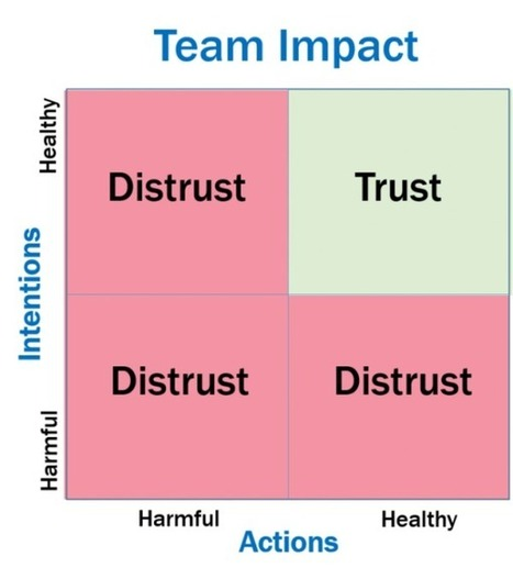 3 Ways to Break Trust and 1 Way to Build It   Manage your Manager   Scoop.it