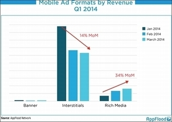 MediaPost Publications Mobile Spend, Traffic Grows, Advertisers Adopt Rich Media Units 04/29/2014 | #PrecisionMobileAdvertising | Scoop.it