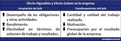 Profecía Autocumplida: Efecto Pigmalión y Efecto Golem | Management & Leadership | Scoop.it