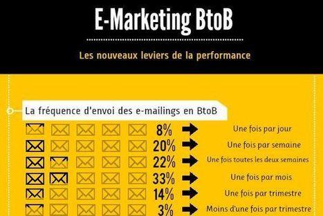 E-Marketing B2B: Les nouveaux leviers de la performance | Réseaux Sociaux | Scoop.it