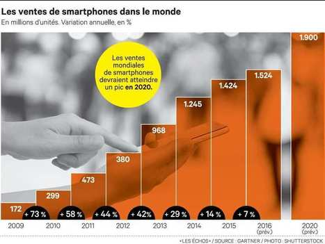 DIAGNOSTIC STRATEGIQUE : Coup de froid sur la croissance du marché des smartphones | MANAGEMENT des ENTREPRISES | Scoop.it