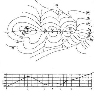 La representación topográfica del relieve