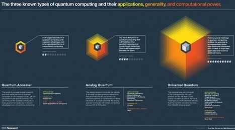 IBM makes quantum computer available for free via the cloud | ExtremeTech | Technology | Scoop.it