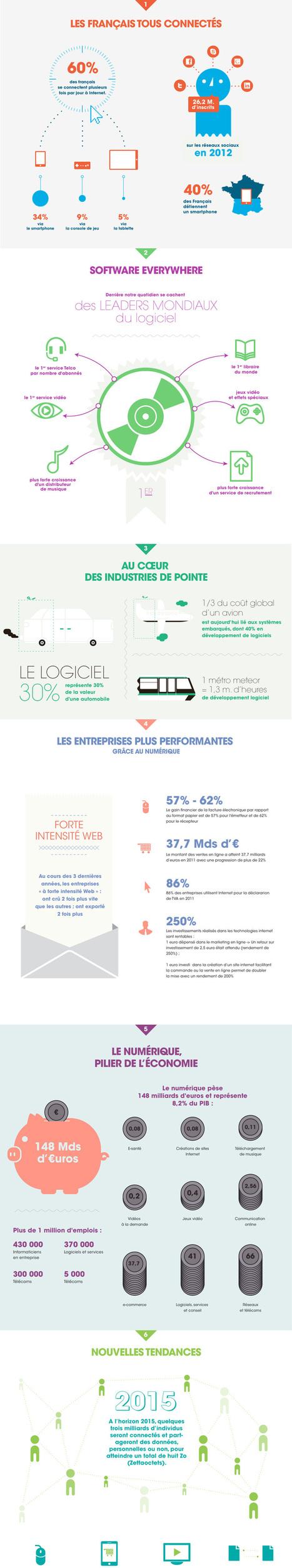 [Infographie AFDEL] Les chiffres clés du numérique en 2012   Toulouse networks   Scoop.it