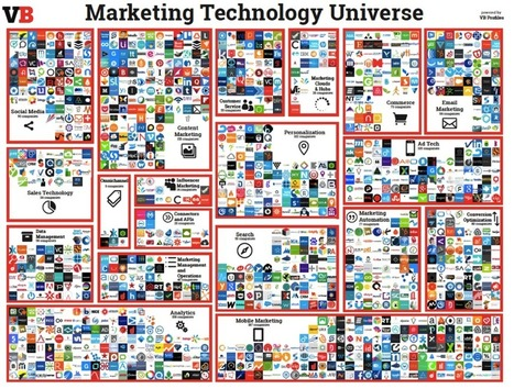 Carte interactive: Le paysage Marketing & Technologie à l'aube de 2016 - Meet the Interactive Marketing Technology Landscape | Fresh from Edge Communication | Scoop.it