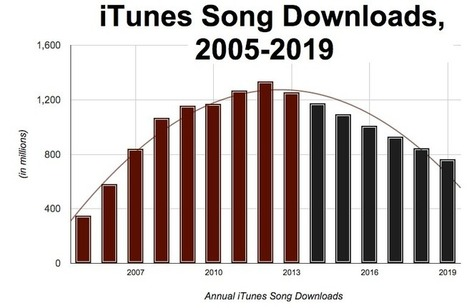 Apple Terminating Music Downloads 'Within 2 Years,' Sources Say | A Kind Of Music Story | Scoop.it