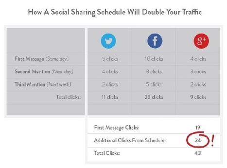 Comment doubler facilement votre trafic à partir des réseaux sociaux | business et réseaux sociaux | Scoop.it