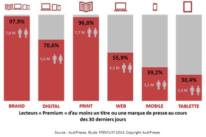 Les terminaux mobiles représentent désormais plus de la moitié des lectures digitales | Product CarBoat | Scoop.it