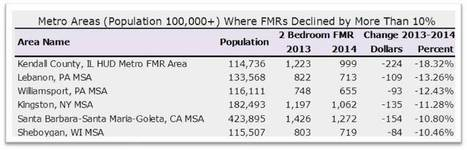 Fair Market Rents: Large Changes in Many Areas | Landlord tips and housing news | Scoop.it