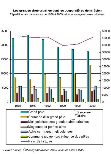 Insee > Dans les Pays de la Loire, périurbanisation et projet de famille vont de pair   La France en villes   Scoop.it