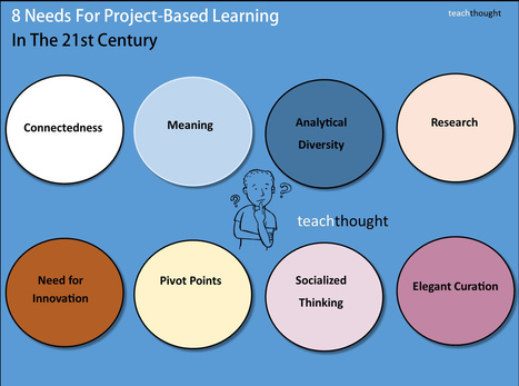 8 Needs For Project-Based Learning In The 21st Century | TeachThought | Scoop.it