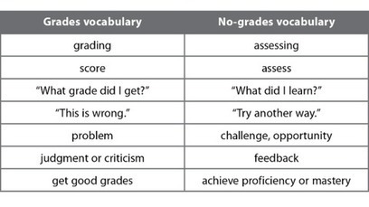 Shifting the Grading Mindset Starts With Our Words | Teacher-Librarianship | Scoop.it