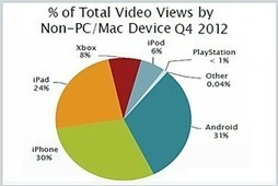 Video Viewing via Mobile Surging; Apple Dominates | Does Your Business Deserve an App? | Scoop.it