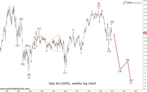 Gap's Boat Not the Place to Be In Right Now - EWM Interactive   Technical Analysis - Elliott Wave Theory   Scoop.it