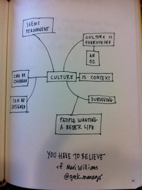 Twitter / davegray: A mind map about culture + ... | Miscellanium | Scoop.it