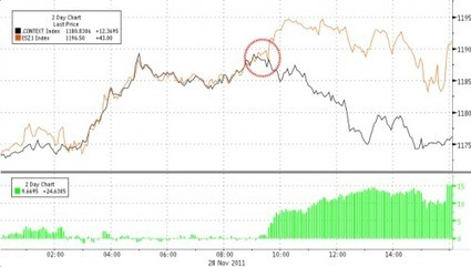 Did The Fed Leak The European Bailout Decision On Monday Morning? A Visual Exhibit | ZeroHedge | MN News Hound | Scoop.it