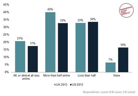 Les 10 stats marketing qu'il ne fallait pas manquer en février | Brand Content -  Marketing - Web | Scoop.it