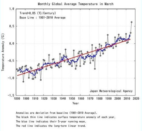 March temperature smashes 100-year global record | IB Geography ISB | Scoop.it