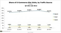 Search Still Drives More E-Commerce Traffic, Higher Order Values Than Email, Social   SEO copywriting   Scoop.it