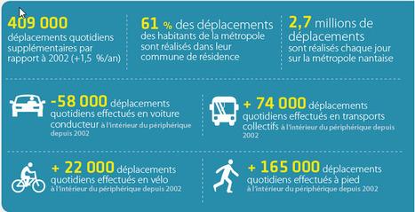 AURAN > Les pratiques de déplacements des habitants de la métropole nantaise # Flux   Observer les Pays de la Loire   Scoop.it