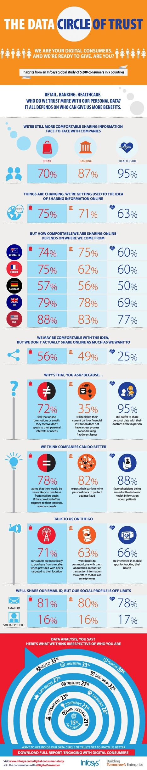 Who Do Digital Consumers Trust With Their Personal Data? [Infographic] | A World of Infos | Scoop.it
