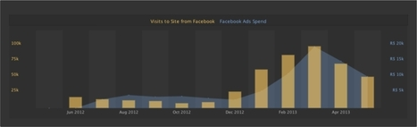 Is Your Facebook Fan Acquisition Impacting Sales? | Social Media Mash-Up! | Scoop.it