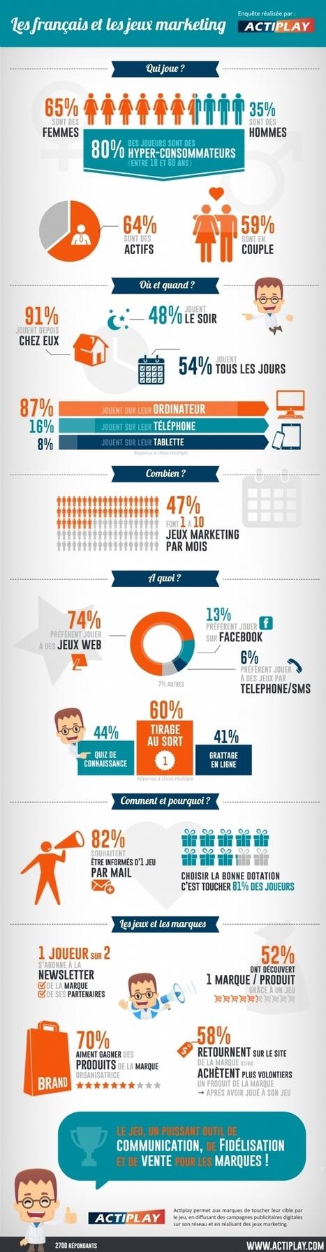 Infographie | Les consommateurs français sont friands de jeux marketing | Brand content | Scoop.it